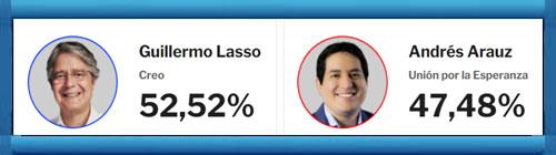 ¡Bravo! ¡Ganó mi tocayo!: Ecuador: con más del 95% de los votos escrutados, Guillermo Lasso derrota a Andrés Arauz en el ballotage presidencial.      CUBADEMOCRACIAYVIDA.ORG                                                                                                                                                                                                                            web/folder.asp?folderID=136